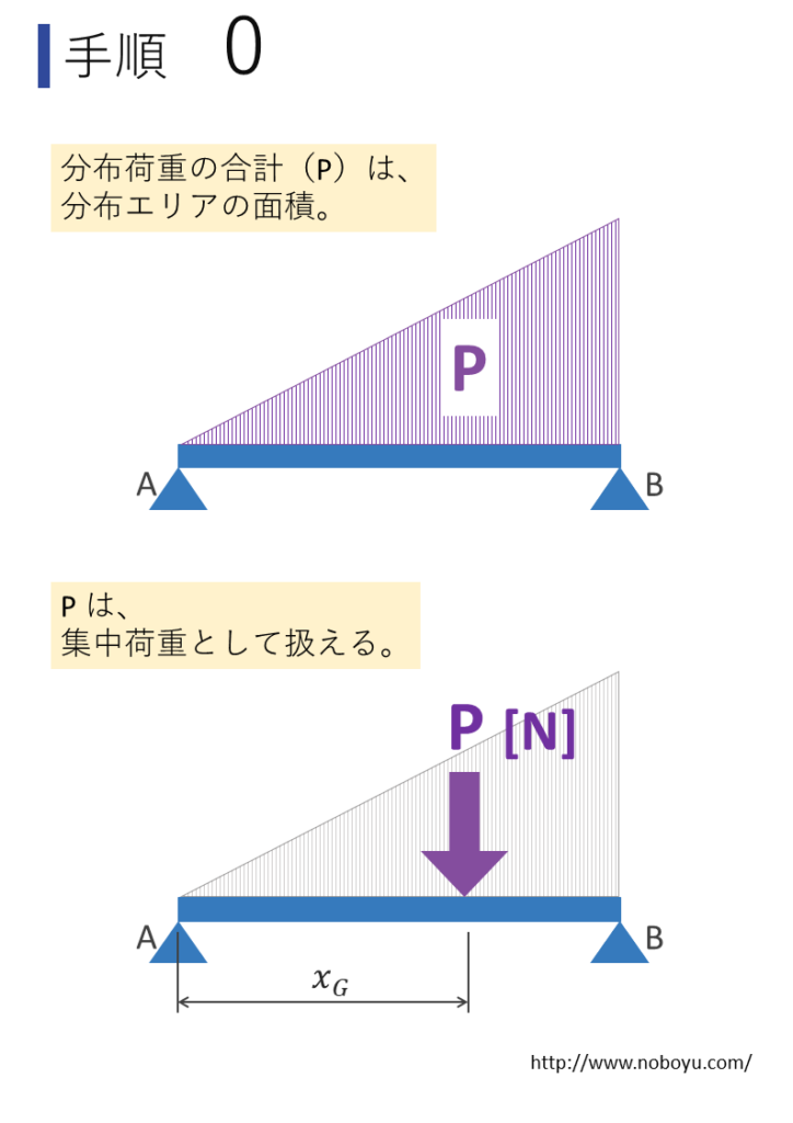 分布荷重の解き方の導入