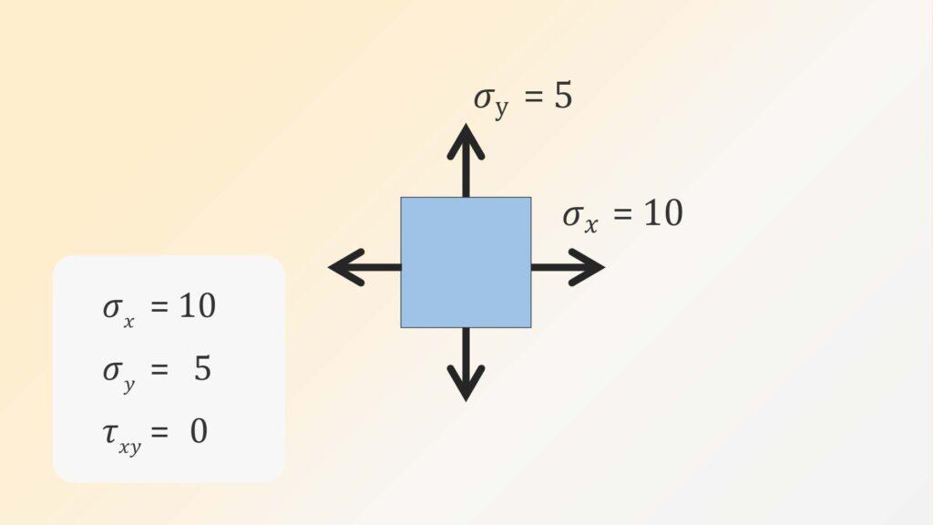 平面応力状態を3Dモール円にする例題