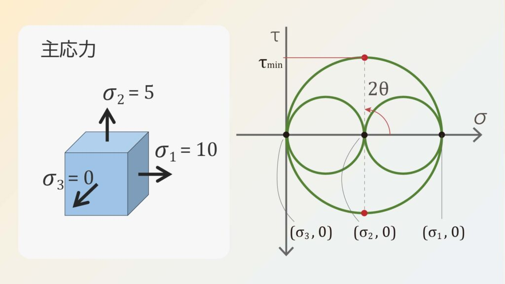 2軸の平面応力状態で3Dモールの応力円を書いた様子