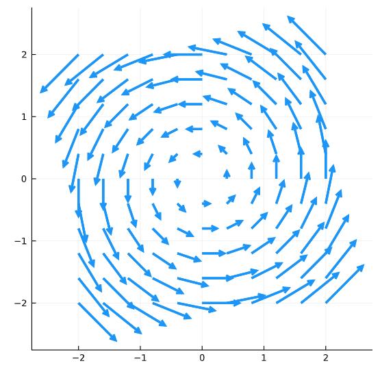 [-y,x]のベクトル場